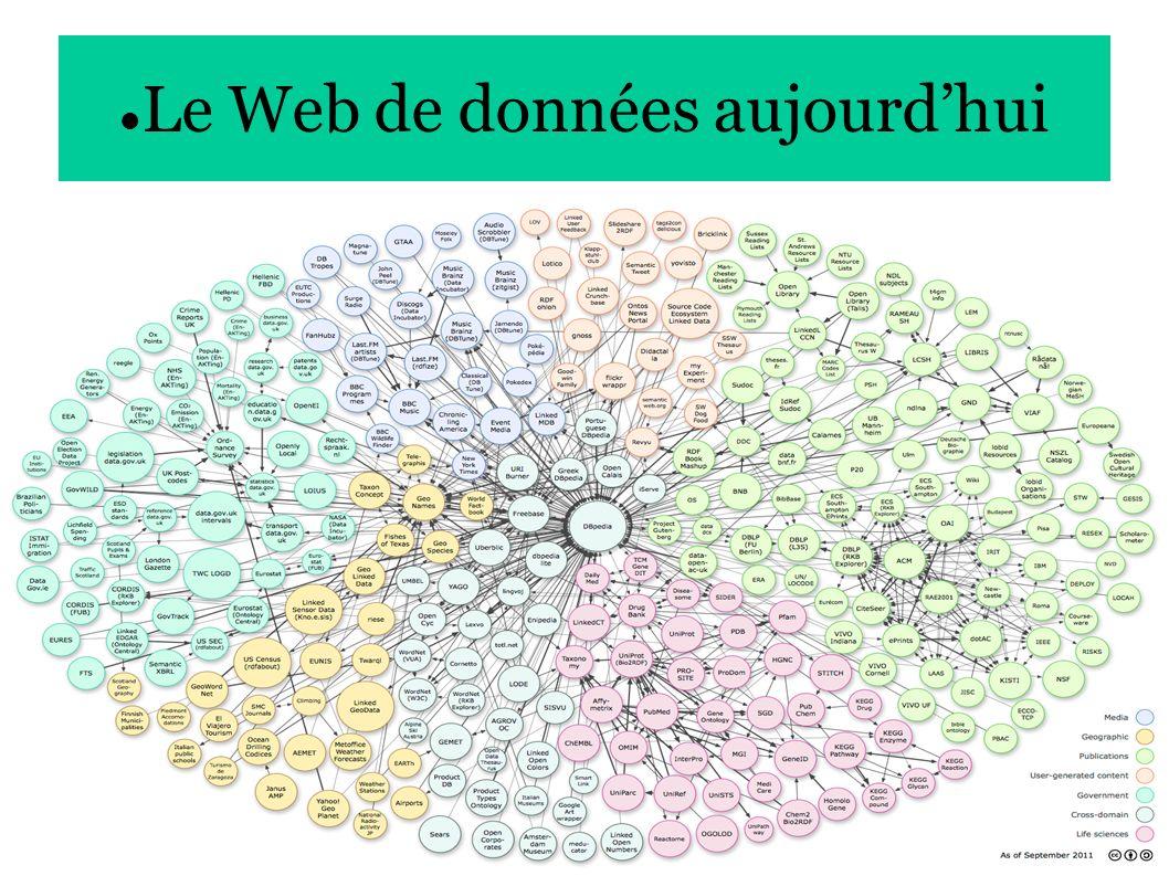 20 Le Web de données aujourdhui