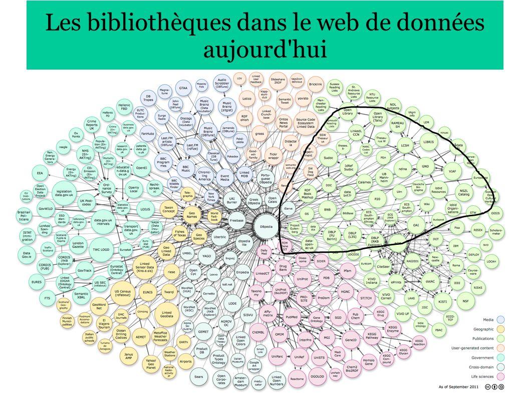 27 Les bibliothèques dans le web de données aujourd hui