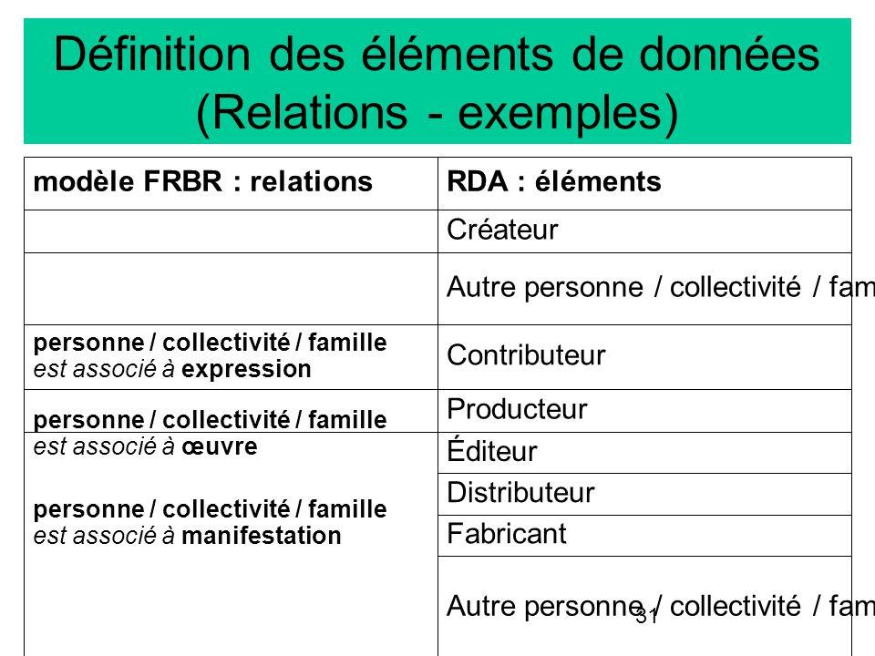 31 Définition des éléments de données (Relations - exemples) modèle FRBR : relationsRDA : éléments personne / collectivité / famille est associé à œuv