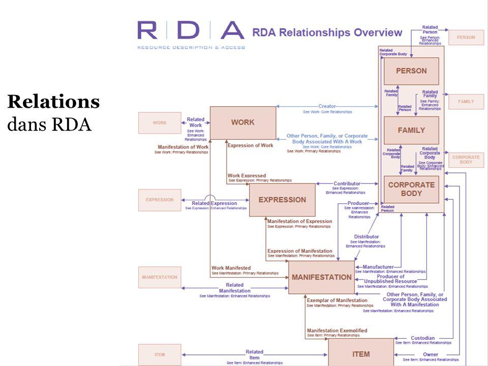 33 Relations dans RDA