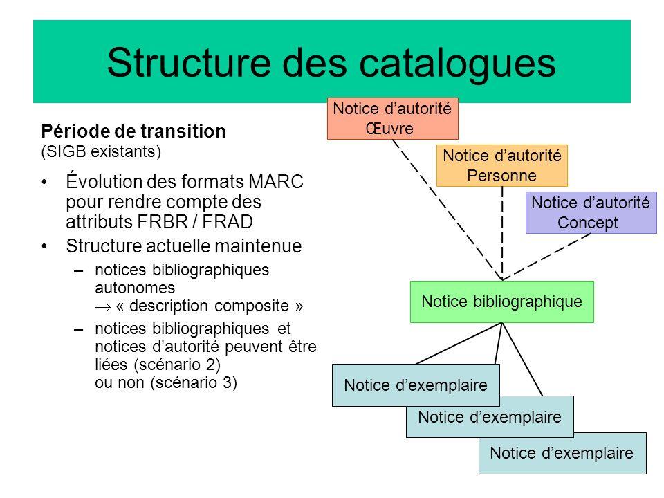 59 Notice dautorité Concept Notice dexemplaire Structure des catalogues Notice dautorité Personne Notice bibliographique Notice dexemplaire Notice dau