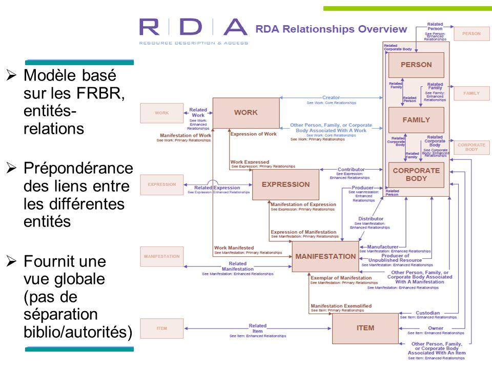 5 Modèle basé sur les FRBR, entités- relations Prépondérance des liens entre les différentes entités Fournit une vue globale (pas de séparation biblio/autorités)