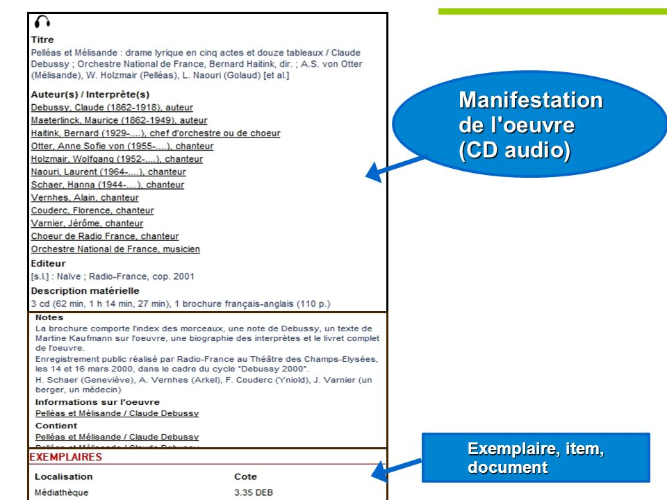 Manifestation de l'oeuvre (CD audio) Exemplaire, item, document