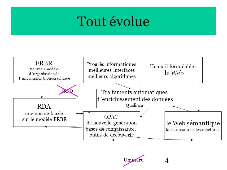 4 Tout évolue FRBR nouveau modèle d organisation de l information bibliographique Un outil formidable : le Web RDA une norme basée sur le modèle FRBR