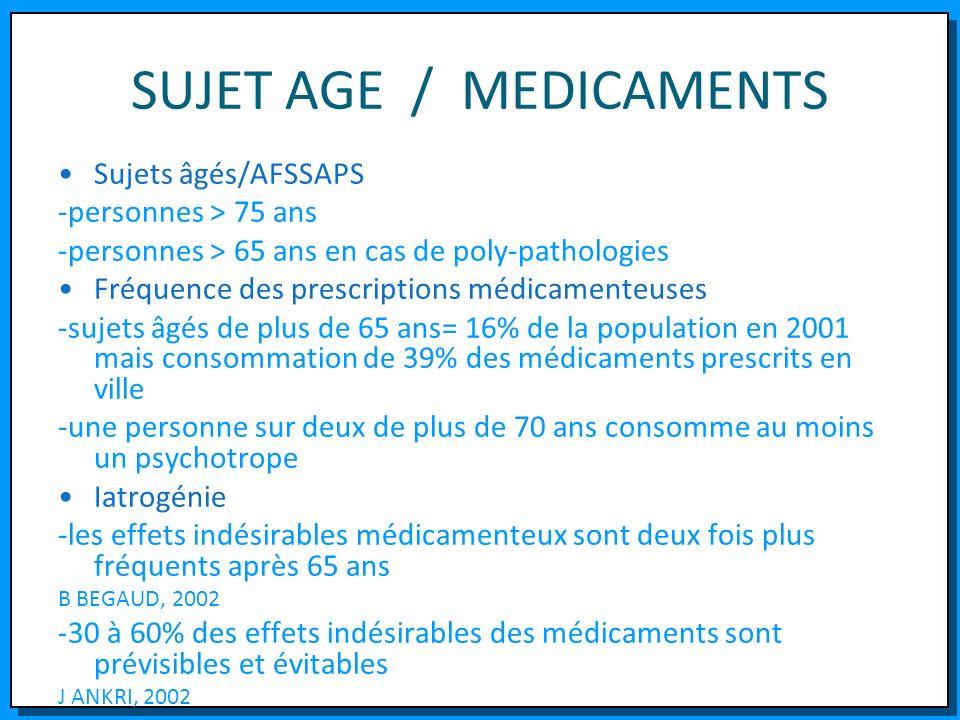 SUJET AGE / MEDICAMENTS Sujets âgés/AFSSAPS -personnes > 75 ans -personnes > 65 ans en cas de poly-pathologies Fréquence des prescriptions médicamente