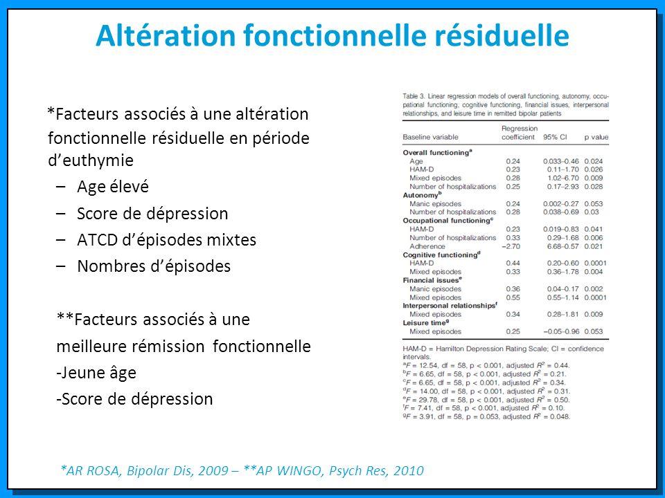Altération fonctionnelle résiduelle *Facteurs associés à une altération fonctionnelle résiduelle en période deuthymie –Age élevé –Score de dépression