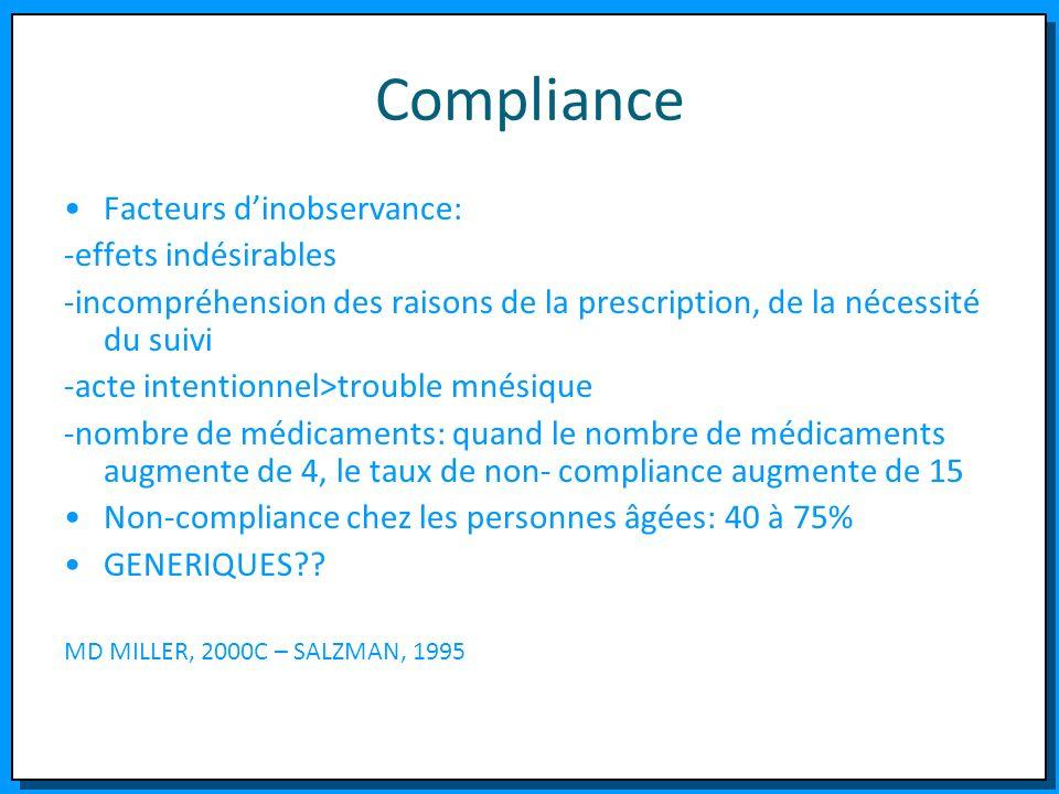 Compliance Facteurs dinobservance: -effets indésirables -incompréhension des raisons de la prescription, de la nécessité du suivi -acte intentionnel>t