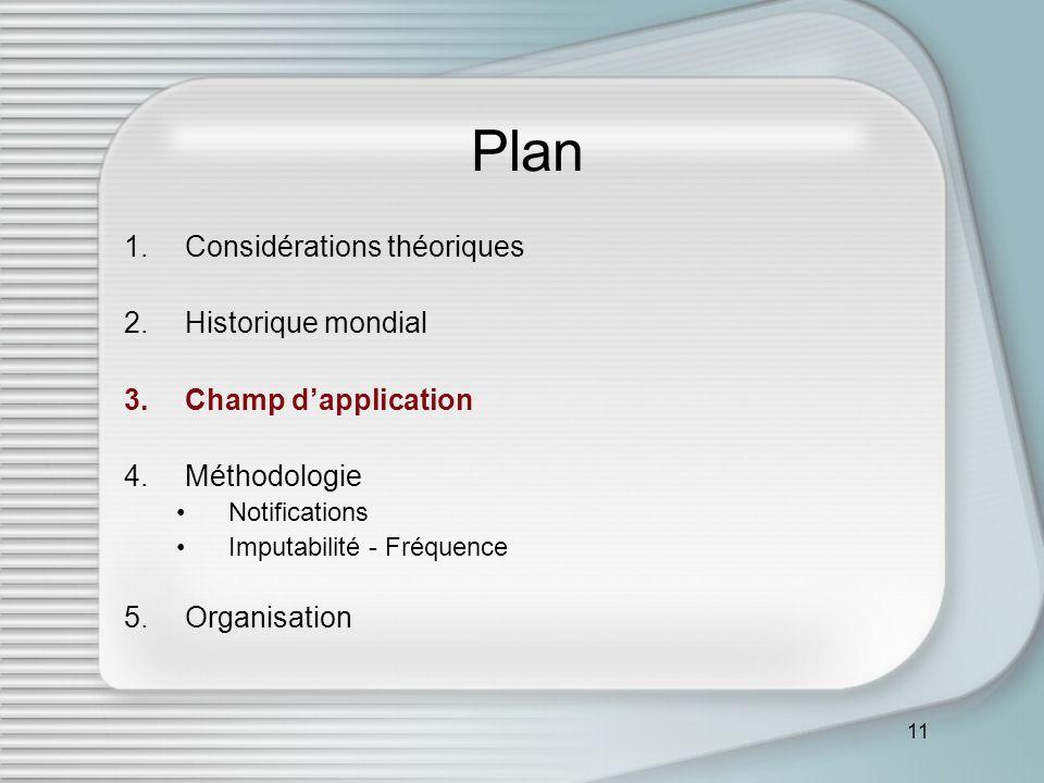 11 Plan 1.Considérations théoriques 2.Historique mondial 3.Champ dapplication 4.Méthodologie Notifications Imputabilité - Fréquence 5.Organisation
