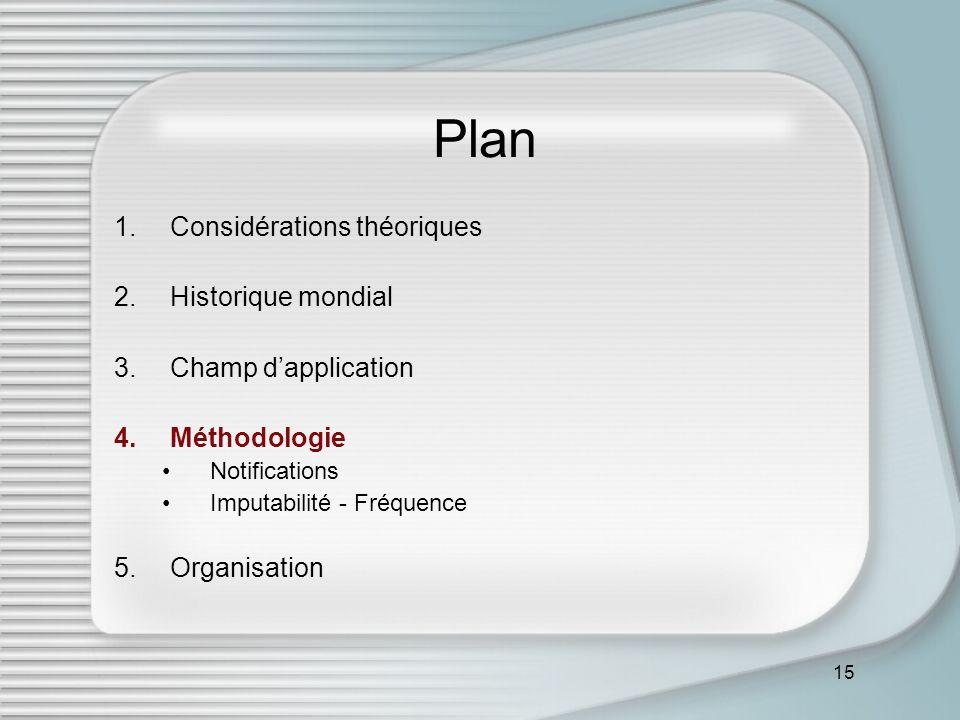 15 Plan 1.Considérations théoriques 2.Historique mondial 3.Champ dapplication 4.Méthodologie Notifications Imputabilité - Fréquence 5.Organisation