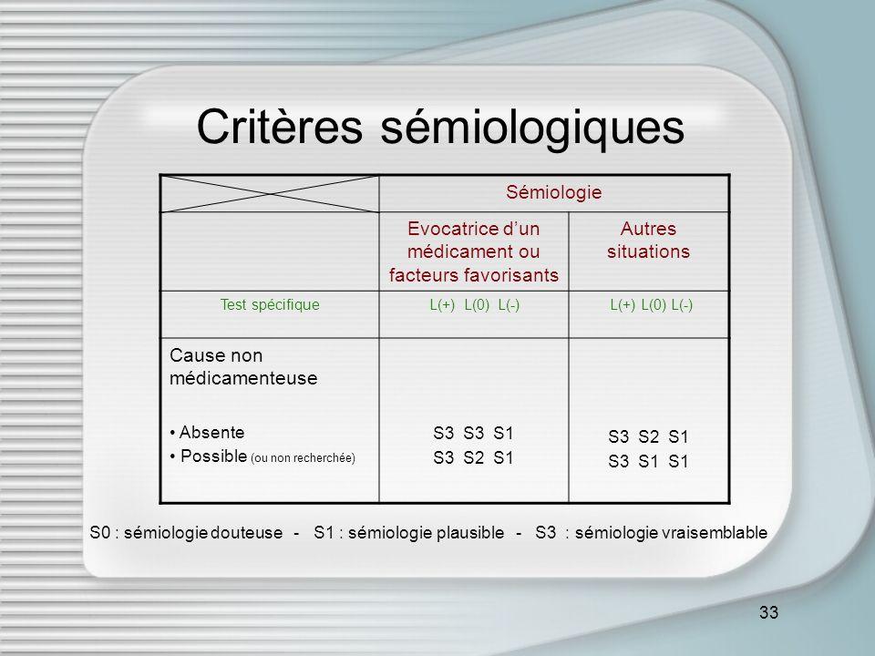 33 Critères sémiologiques Sémiologie Evocatrice dun médicament ou facteurs favorisants Autres situations Test spécifiqueL(+) L(0) L(-) Cause non médic
