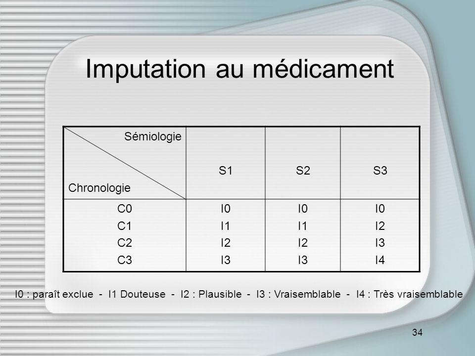34 Imputation au médicament Sémiologie Chronologie S1S2S3 C0 C1 C2 C3 I0 I1 I2 I3 I0 I1 I2 I3 I0 I2 I3 I4 I0 : paraît exclue - I1 Douteuse - I2 : Plau