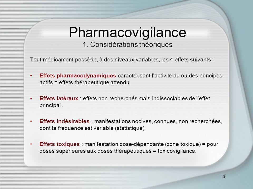 4 Pharmacovigilance 1. Considérations théoriques Tout médicament possède, à des niveaux variables, les 4 effets suivants : Effets pharmacodynamiques c