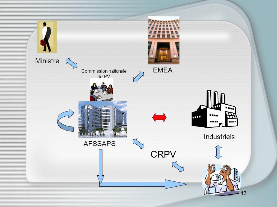 43 CRPV Ministre AFSSAPS Commission nationale de PV EMEA Industriels