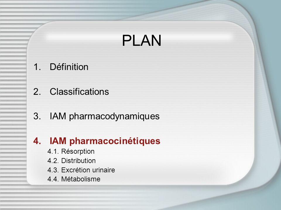 PLAN 1.Définition 2.Classifications 3.IAM pharmacodynamiques 4.IAM pharmacocinétiques 4.1. Résorption 4.2. Distribution 4.3. Excrétion urinaire 4.4. M