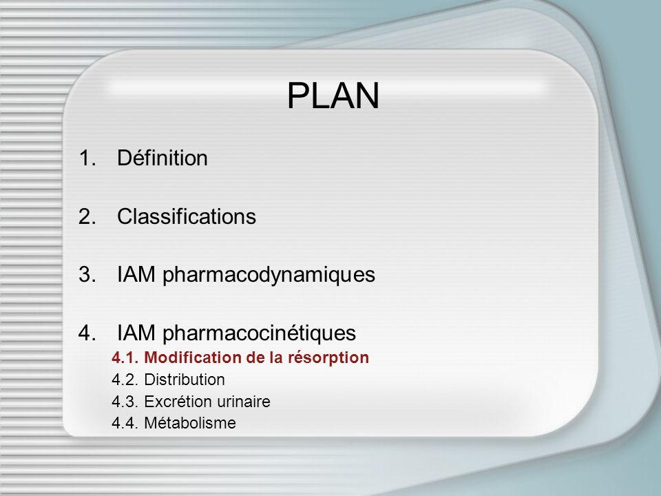 PLAN 1.Définition 2.Classifications 3.IAM pharmacodynamiques 4.IAM pharmacocinétiques 4.1. Modification de la résorption 4.2. Distribution 4.3. Excrét