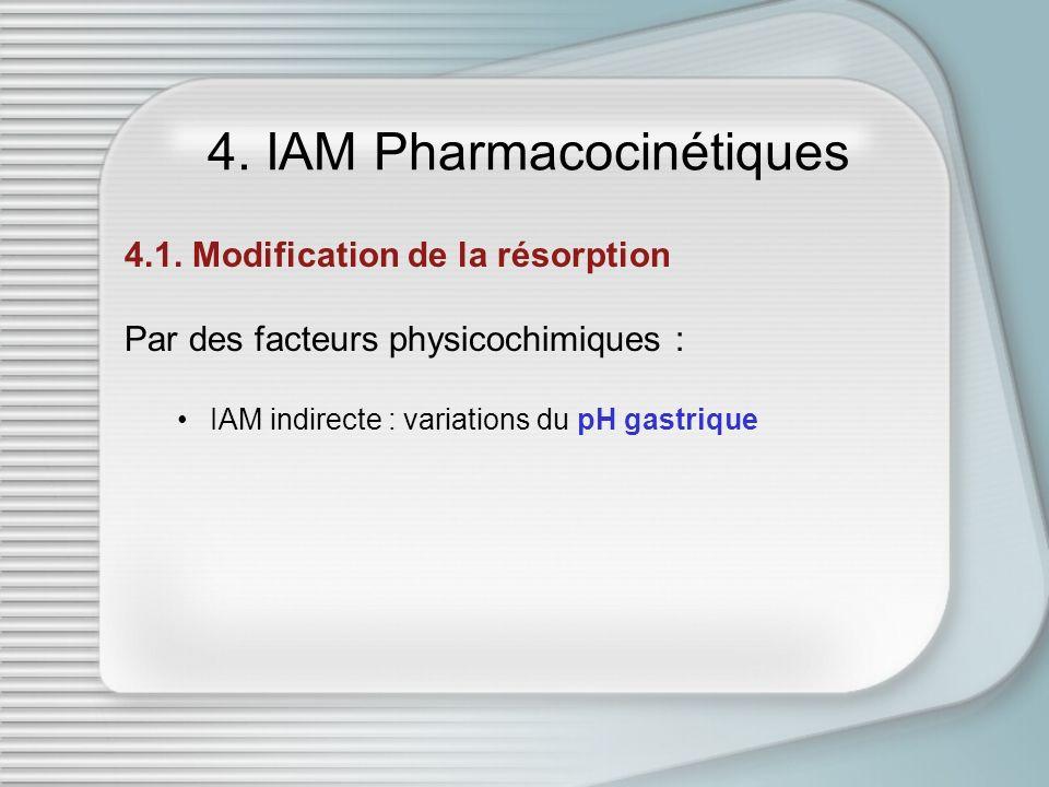 4. IAM Pharmacocinétiques 4.1. Modification de la résorption Par des facteurs physicochimiques : IAM indirecte : variations du pH gastrique