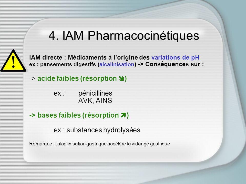 4. IAM Pharmacocinétiques IAM directe : Médicaments à lorigine des variations de pH ex : pansements digestifs (alcalinisation ) -> Conséquences sur :