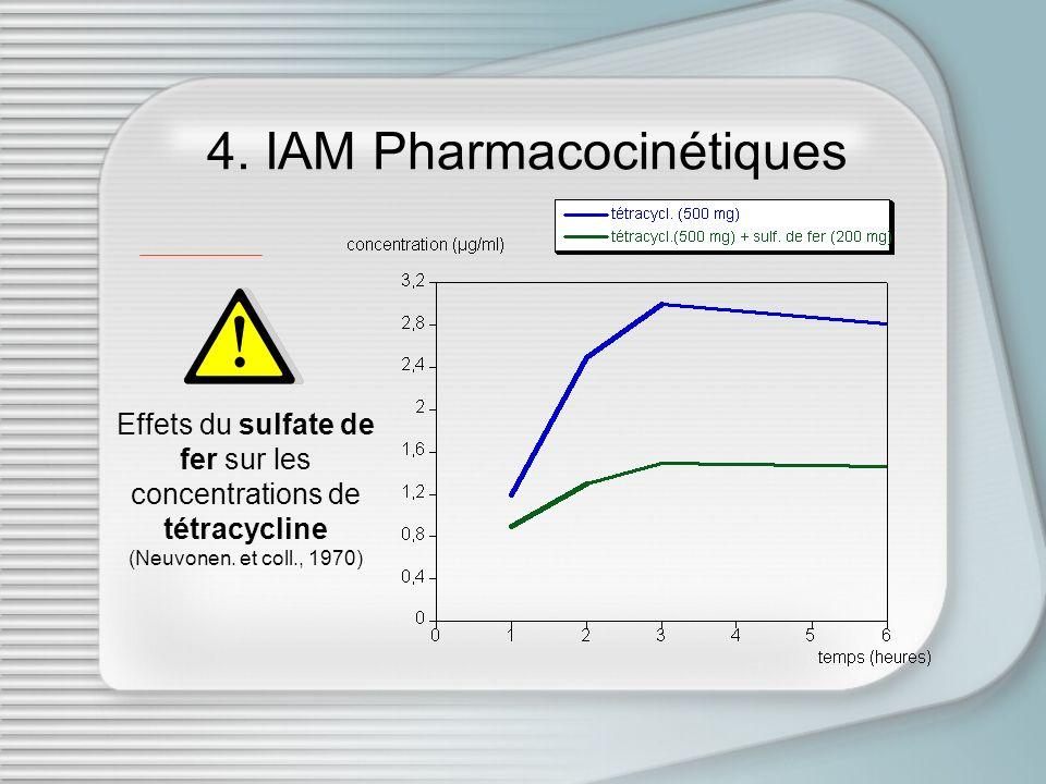 4. IAM Pharmacocinétiques Effets du sulfate de fer sur les concentrations de tétracycline (Neuvonen. et coll., 1970)