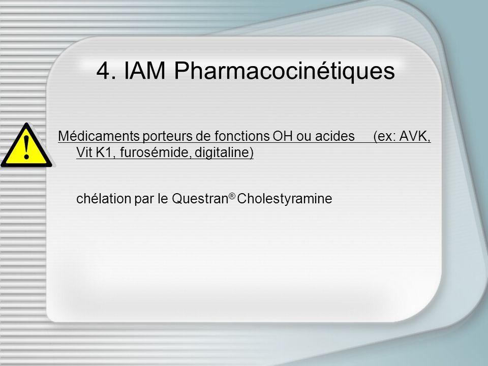 4. IAM Pharmacocinétiques Médicaments porteurs de fonctions OH ou acides (ex: AVK, Vit K1, furosémide, digitaline) chélation par le Questran ® Cholest
