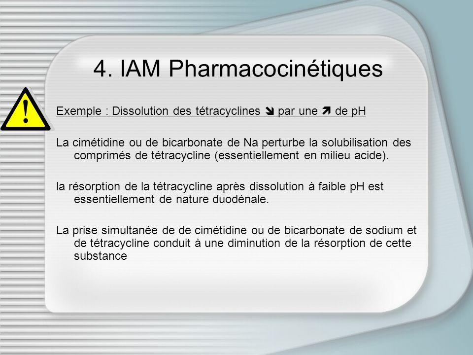 4. IAM Pharmacocinétiques Exemple : Dissolution des tétracyclines par une de pH La cimétidine ou de bicarbonate de Na perturbe la solubilisation des c