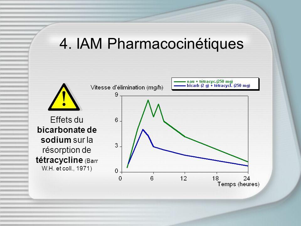 4. IAM Pharmacocinétiques Effets du bicarbonate de sodium sur la résorption de tétracycline (Barr W.H. et coll., 1971)