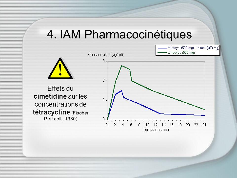4. IAM Pharmacocinétiques Effets du cimétidine sur les concentrations de tétracycline (Fischer P. et coll., 1980)