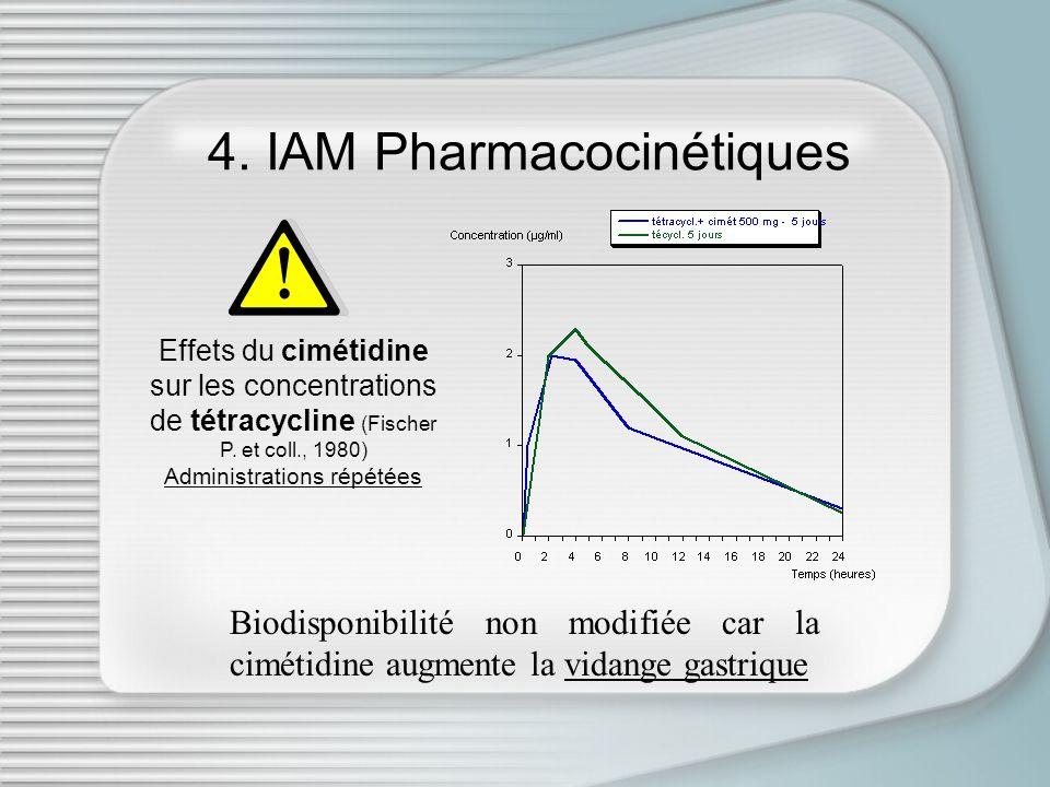 4. IAM Pharmacocinétiques Effets du cimétidine sur les concentrations de tétracycline (Fischer P. et coll., 1980) Administrations répétées Biodisponib