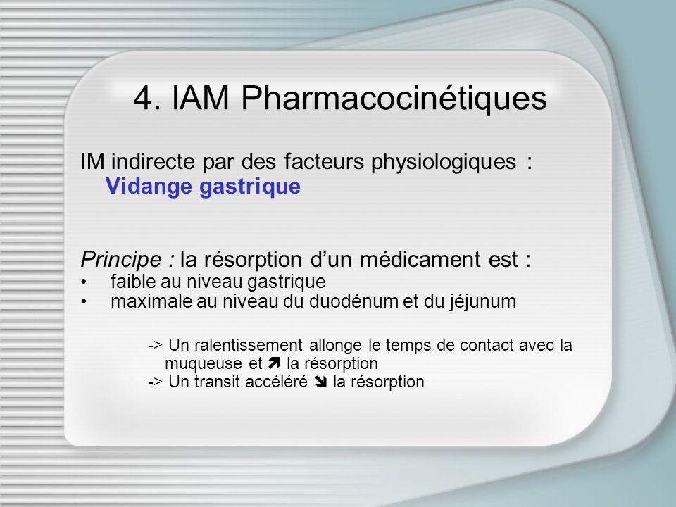 4. IAM Pharmacocinétiques IM indirecte par des facteurs physiologiques : Vidange gastrique Principe : la résorption dun médicament est : faible au niv