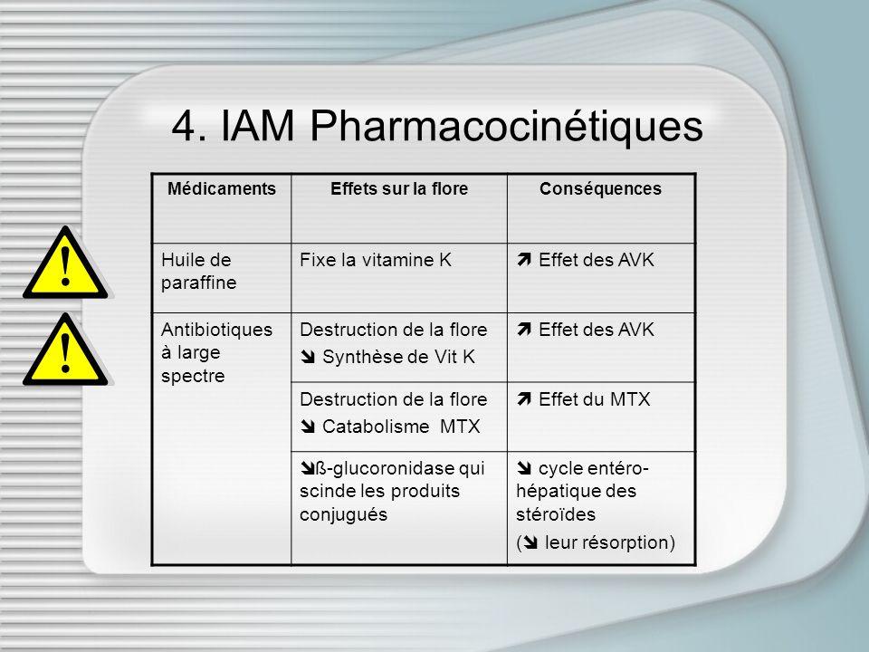 4. IAM Pharmacocinétiques MédicamentsEffets sur la floreConséquences Huile de paraffine Fixe la vitamine K Effet des AVK Antibiotiques à large spectre