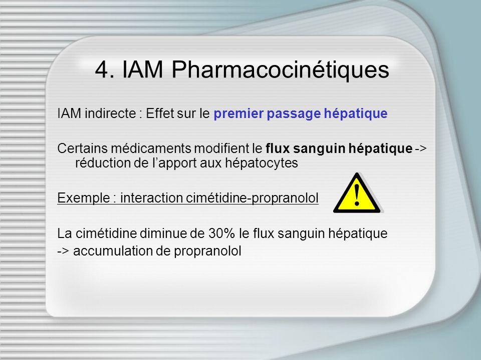 4. IAM Pharmacocinétiques IAM indirecte : Effet sur le premier passage hépatique Certains médicaments modifient le flux sanguin hépatique -> réduction