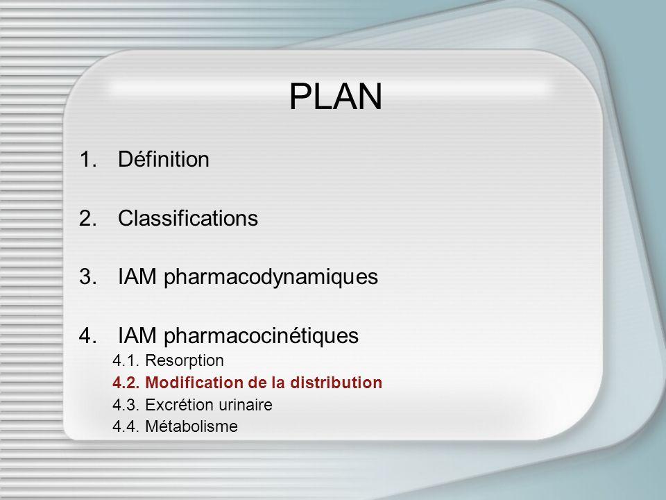 PLAN 1.Définition 2.Classifications 3.IAM pharmacodynamiques 4.IAM pharmacocinétiques 4.1. Resorption 4.2. Modification de la distribution 4.3. Excrét