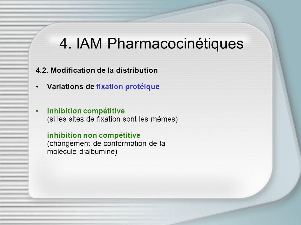 4. IAM Pharmacocinétiques 4.2. Modification de la distribution Variations de fixation protéique inhibition compétitive (si les sites de fixation sont