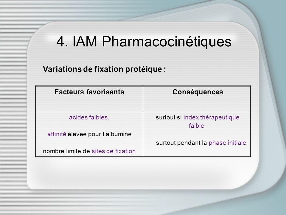 4. IAM Pharmacocinétiques Facteurs favorisants Conséquences acides faibles, affinité élevée pour lalbumine nombre limité de sites de fixation surtout