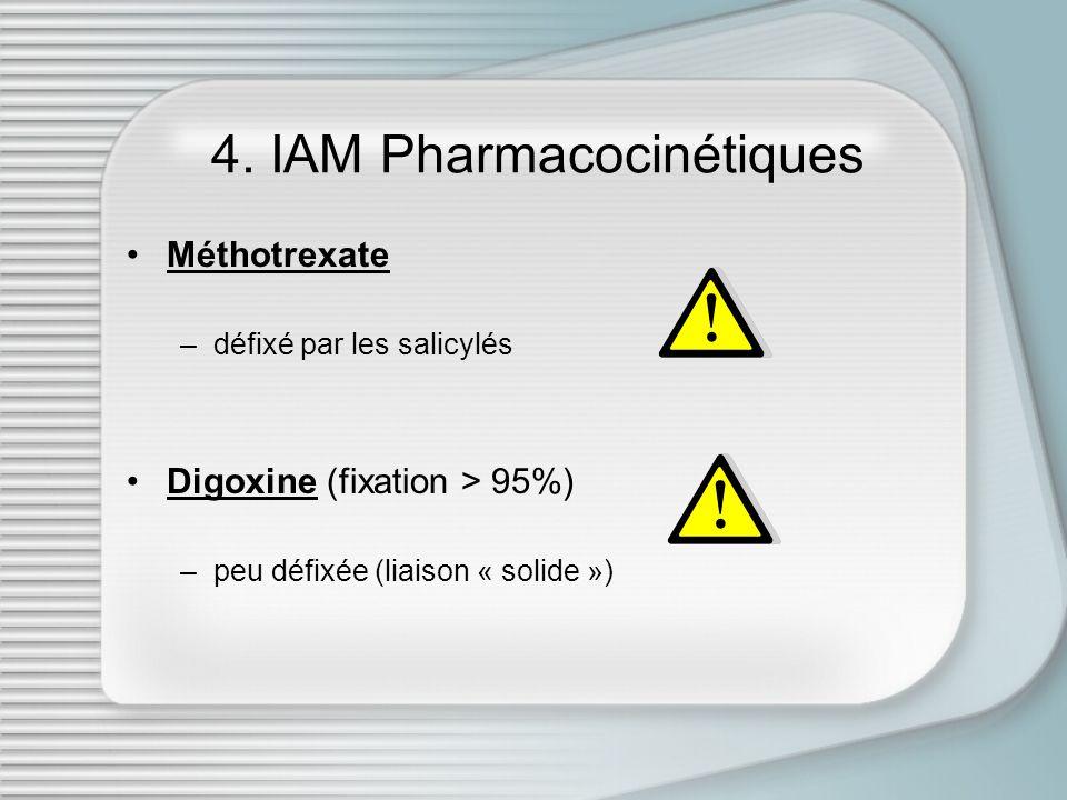 4. IAM Pharmacocinétiques Méthotrexate –défixé par les salicylés Digoxine (fixation > 95%) –peu défixée (liaison « solide »)