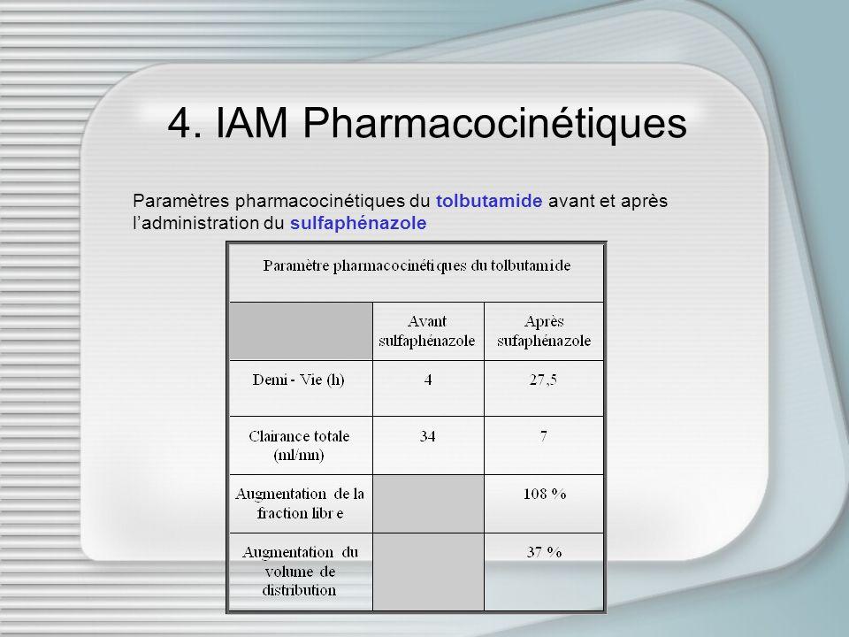 4. IAM Pharmacocinétiques Paramètres pharmacocinétiques du tolbutamide avant et après ladministration du sulfaphénazole