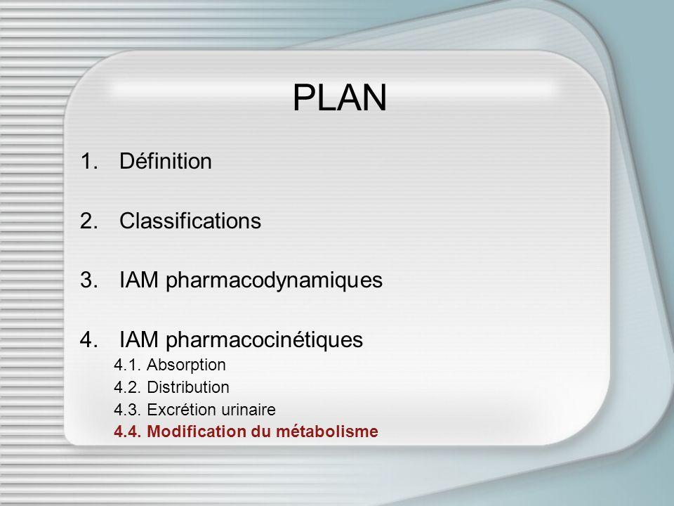 PLAN 1.Définition 2.Classifications 3.IAM pharmacodynamiques 4.IAM pharmacocinétiques 4.1. Absorption 4.2. Distribution 4.3. Excrétion urinaire 4.4. M