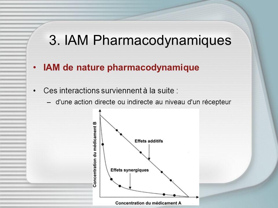 3. IAM Pharmacodynamiques IAM de nature pharmacodynamique Ces interactions surviennent à la suite : –d'une action directe ou indirecte au niveau d'un