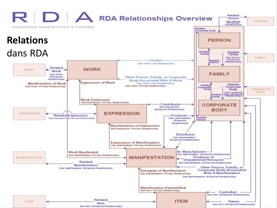 RDA et FRBR RDA est entièrement construit sur UNE interprétation du modèle FRBR –d–dans sa structure –d–dans sa terminologie –d–dans la détermination des éléments d information indispensables pour que le catalogue rende aux utilisateurs les services souhaités