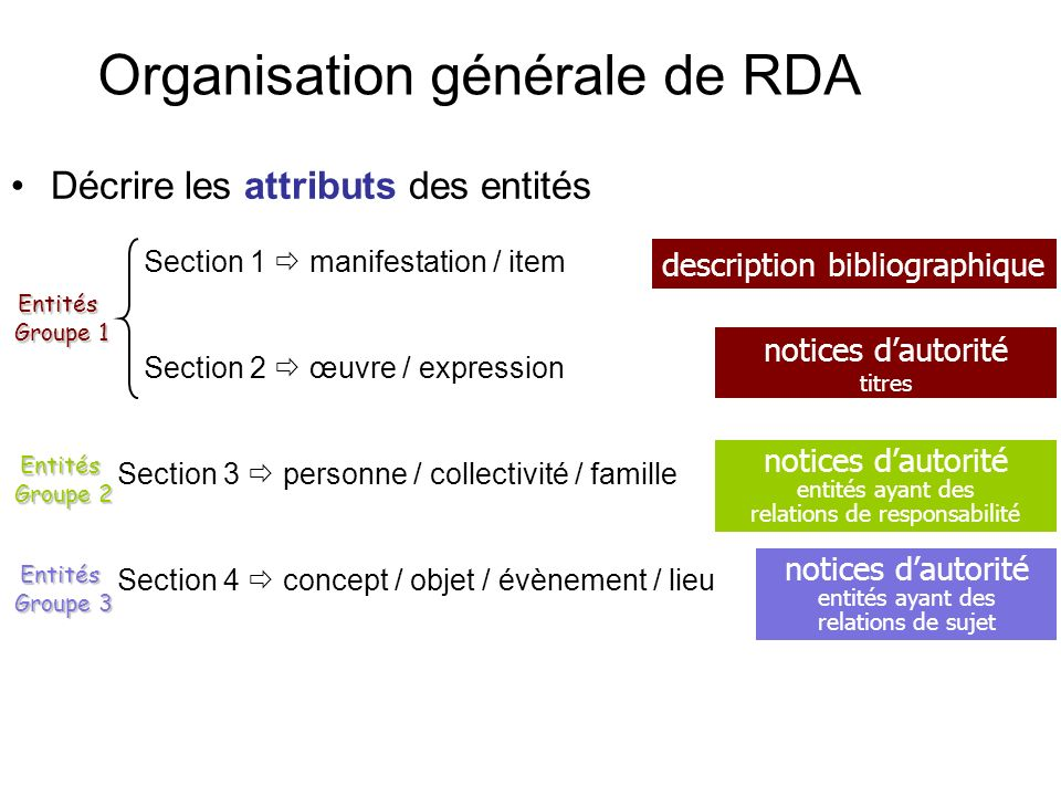 Organisation générale de RDA Décrire les attributs des entités Section 1 manifestation / item Section 2 œuvre / expression Section 3 personne / collec