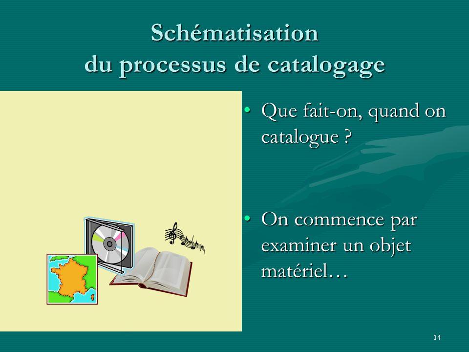 14 Schématisation du processus de catalogage Que fait-on, quand on catalogue ?Que fait-on, quand on catalogue ? On commence par examiner un objet maté