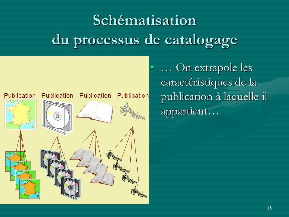 15 Schématisation du processus de catalogage … On extrapole les caractéristiques de la publication à laquelle il appartient…… On extrapole les caracté