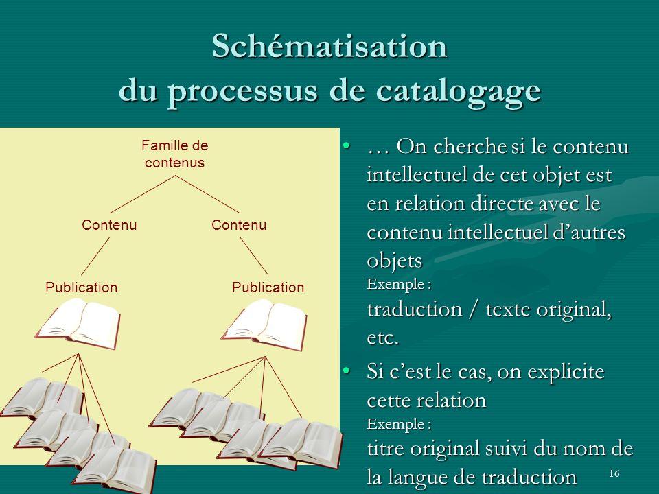 16 Schématisation du processus de catalogage … On cherche si le contenu intellectuel de cet objet est en relation directe avec le contenu intellectuel