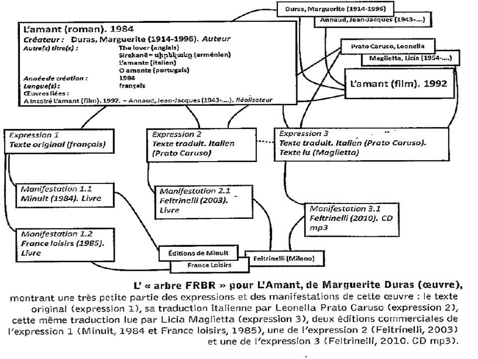Nouvelle exemple « d arbre FRBR »