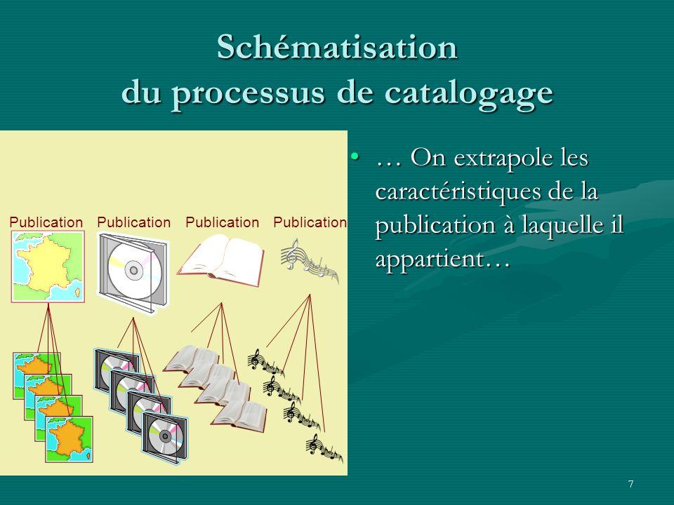 7 Schématisation du processus de catalogage … On extrapole les caractéristiques de la publication à laquelle il appartient…… On extrapole les caractér