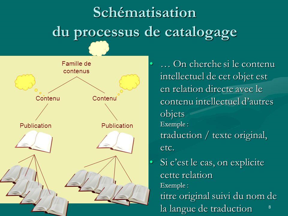 8 Schématisation du processus de catalogage … On cherche si le contenu intellectuel de cet objet est en relation directe avec le contenu intellectuel