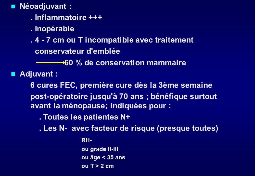3 - Chimiothérapie a - Moyens Agents majeurs : docétaxel, adriamycine, épirubicine, vinorelbine, paclitaxel, gemcitabine Protocole de base : FEC (5FU, épirubicine, cyclophosphamide), donc FEV avant chimio b - Indications Métastases : FEC d abord: 50 - 70 % réponses docétaxel-capécitabine ou NVB-FU Surtout si RH- ou métastases menaçantes Souvent plusieurs protocoles successifs Amélioration/stabilisation de la qualité de vie Survie médiane 18 - 24 mois