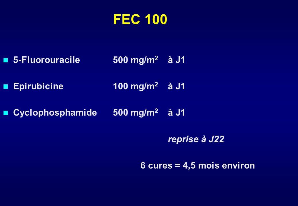 Néoadjuvant :. Inflammatoire +++. Inopérable. 4 - 7 cm ou T incompatible avec traitement conservateur d'emblée 60 % de conservation mammaire Adjuvant