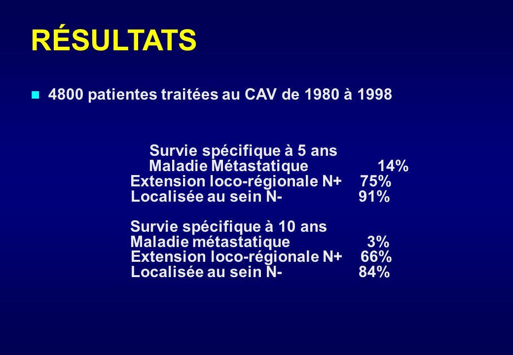 1 - Site des métastases sites métastatiques requérant une régression rapide = poumons, foie, plèvre, péritoine, cerveau si urgence chimiothérapie 2 -