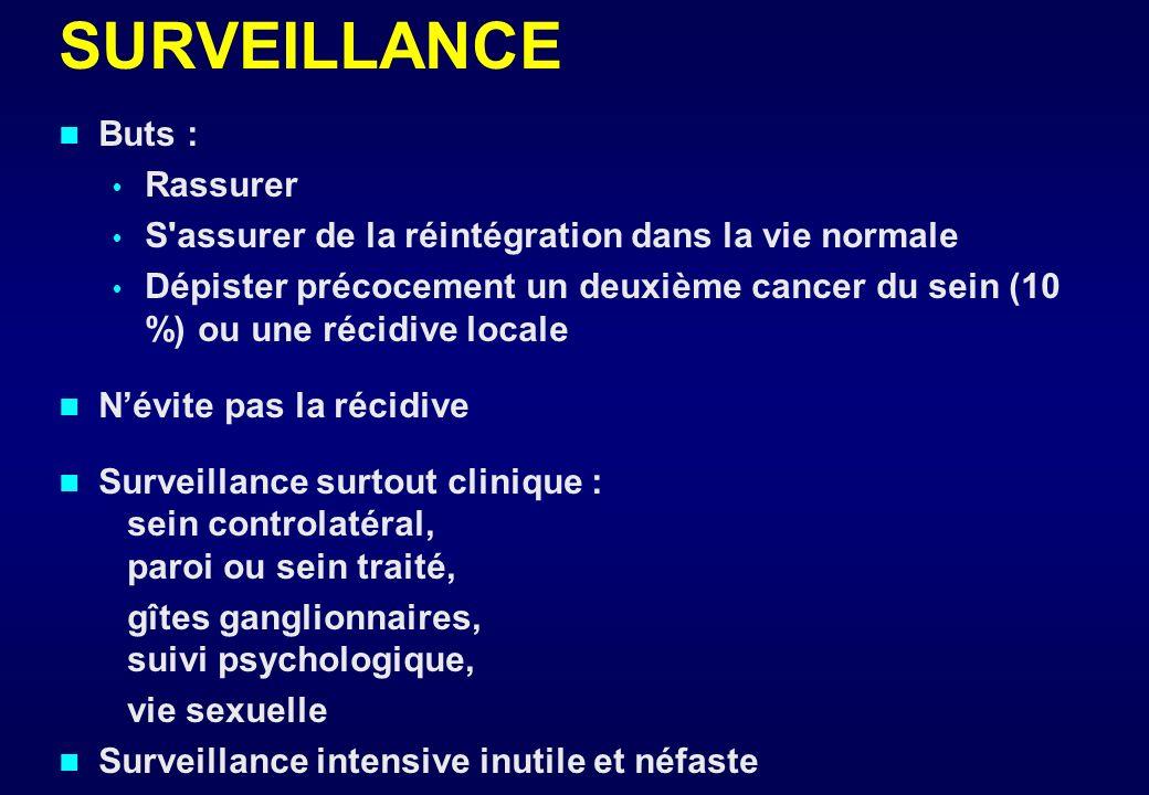 RÉSULTATS 4800 patientes traitées au CAV de 1980 à 1998 Survie spécifique à 5 ans Maladie Métastatique 14% Extension loco-régionale N+ 75% Localisée a