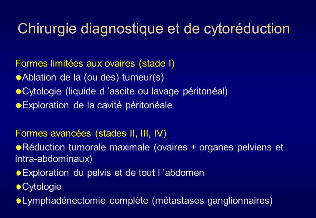 Marqueurs tumoraux Marqueurs évalués : CA 125 Alpha foeto-protéine, Béta-HCG chez la femme jeune avec suspicion de tumeur germinale